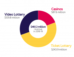 Pie chart showing revenue from VLT, ticket lottery and casinos